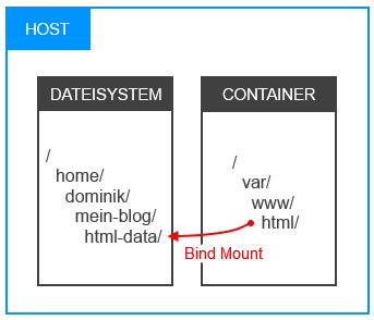 bind-mounts-konzept.png